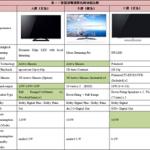 當Tele-Vision變成Inter-Vision:智慧型電視的實測報告Part II