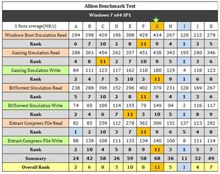 表二 Allion Benchmark Test的原始數據一覽表