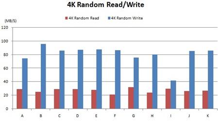 CrystalDiskMark-performance Evaluation  tets result-4K RW