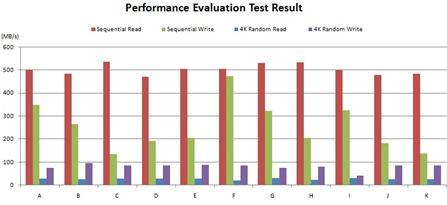 CrystalDiskMark-performance Evaluation  tets result