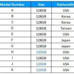 SSD效能測試大考驗:11款市售知名廠牌固態硬碟完美揭露