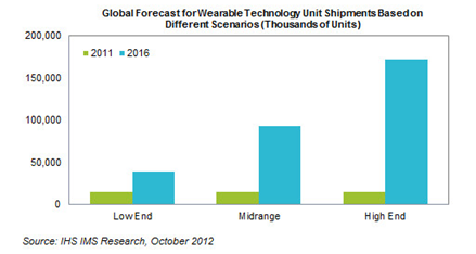 wearabletechhmarket