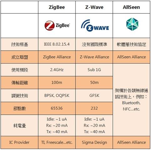 ZigBee、Z-Wave與AllSeen的參數與比較