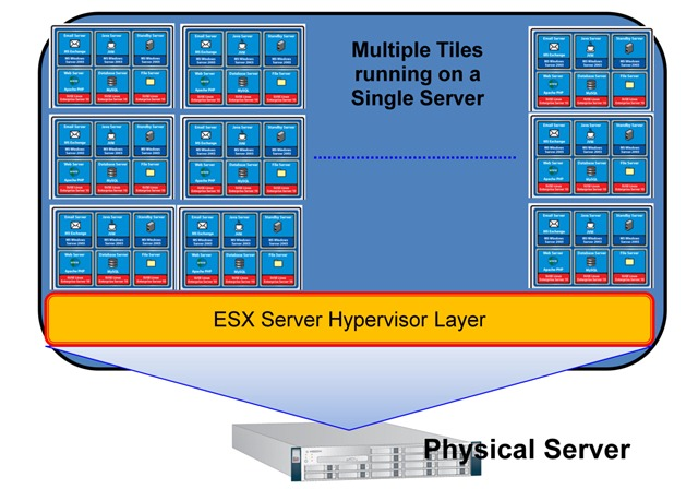 Using VMware VMmark Benchmark Results to Compare the Virtualization Performance of Servers