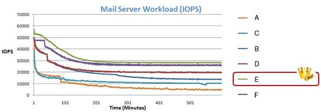 圖3---Mail-Server-測試_r