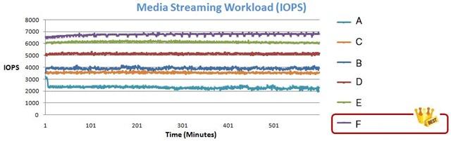 圖4---Media-Streaming-測試_r