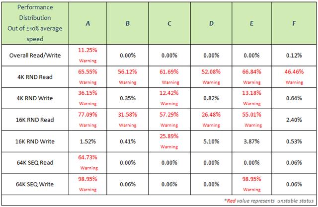 表五:性能穩定度測試比較I.
