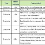 消費型、企業用SSD測試大解謎