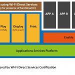 Wi-Fi Direct創新服務再升級 Wi-Fi CERTIFIED Wi-Fi Direct® services實現 隨時隨地、方便易用的高速網路連接