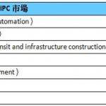 百佳泰全方位SSD品質與效能驗證 為IPC服務再升級