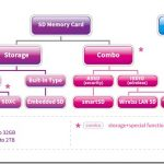 SD卡進化UHS-II 帶來更多應用及表現