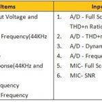 智慧型手機之使用者體驗解析-音質篇(Audio)-上