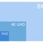 4K Ultra HD超高解析度電視技術與發展趨勢解析