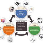 USB Type-C PD相容性測試與使用經驗分享