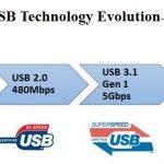 高速連接器發展趨勢與品質檢驗重點