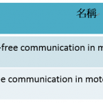 車聯網服務崛起——從車用語音測試看IVI驗證趨勢